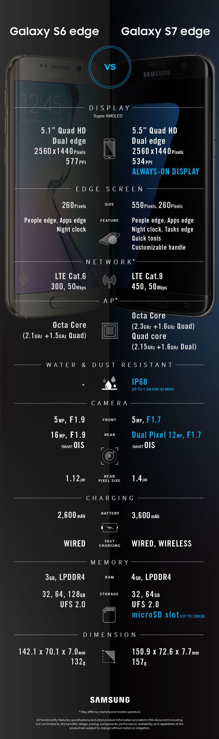 Galaxy S7 vs S7 Edge - Infografía